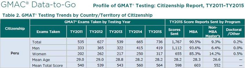 GMAT Scores in Peru - 2015