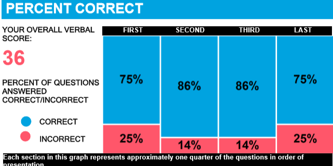 The new GMAT: Analysis of Experimental Questions | GMAT Dudes