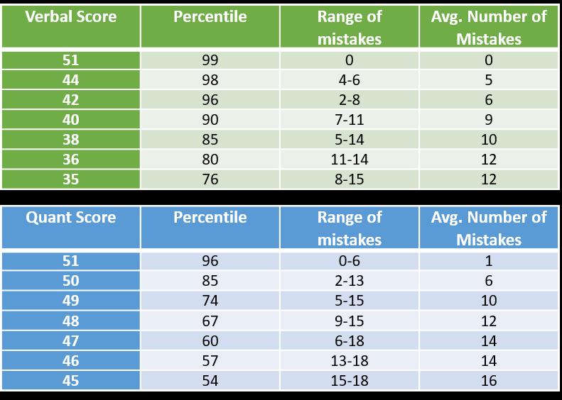 Scores vs. Mistakes